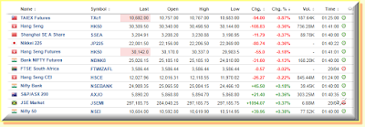 Asian indices that I send alerts for