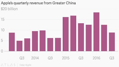"""the state of  apple revenues in china"""