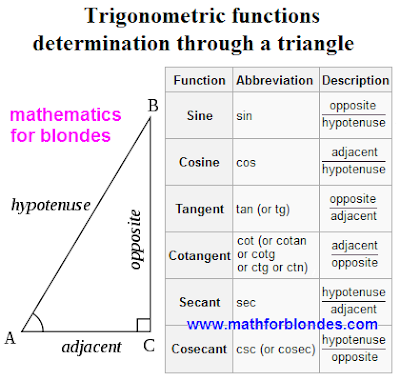 Trigonometric functions determination through a triangle. Mathematics for blondes.
