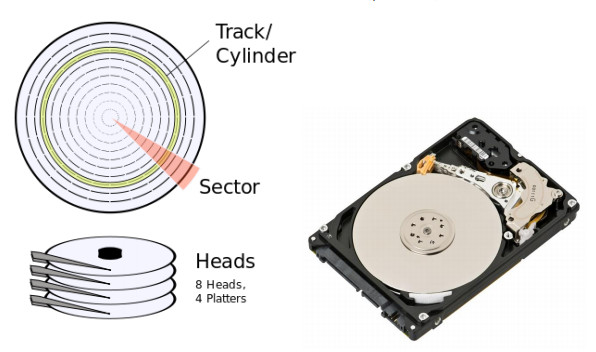 Hard Disk Layout