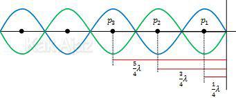 Letak perut pada gelombang stasioner ujung terikat, perut pertama dan seterusnya 1/4 λ,3/4 λ,5/4 λ