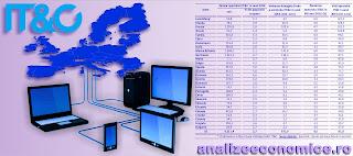 Topul statelor UE după productivitatea angajaților IT&C