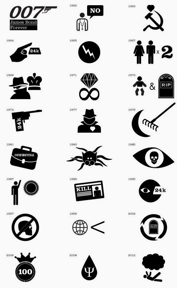 James Bond movies in pictograms