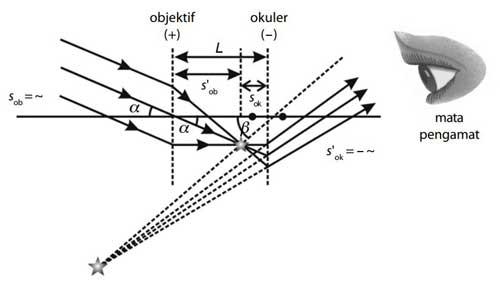 diagram pembentukan bayangan teropong bintang