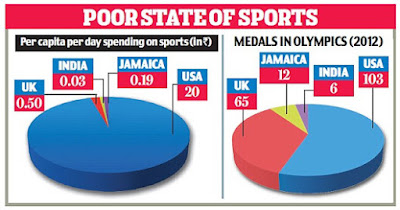 Poor state of Sports
