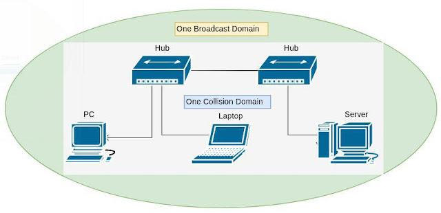 hub-collision-broadcast