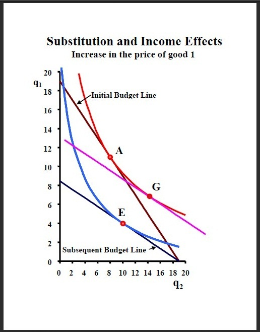 Income and Substitution Effects | Indifference Curve | Economics