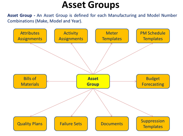 Asset Group Management 95