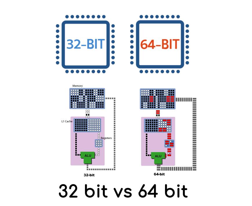 64bit Vs 32bit Processor And Operating System