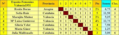 Clasificación final según orden del sorteo inicial del II Campeonato Femenino Individual de España