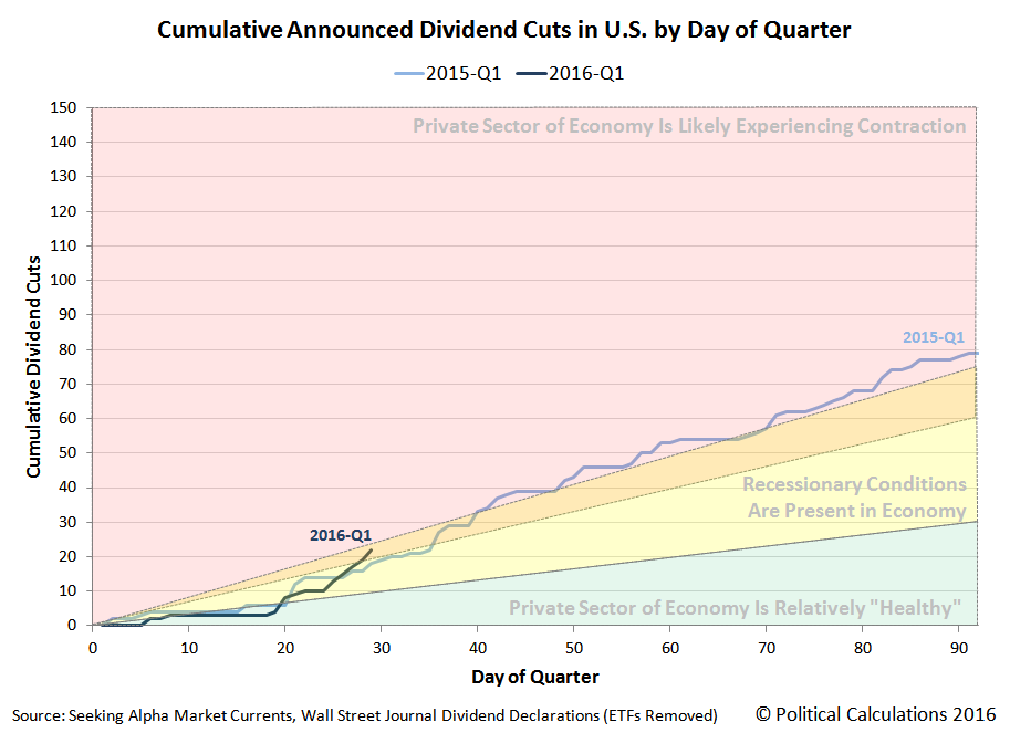Cumulative Announced Dividend Cuts in U.S. by Day of Quarter, 2015-Q1 versus 2016-Q1, Snapshot on 29 January 2016