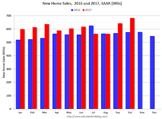 New Home Sales 2015 2016