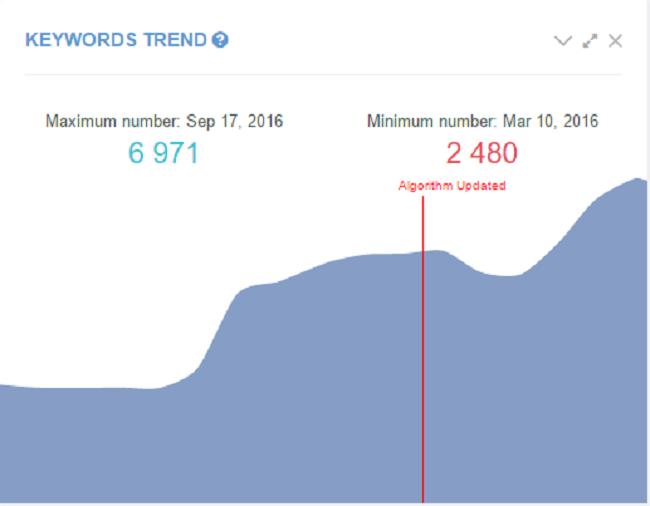 Keyword Trend