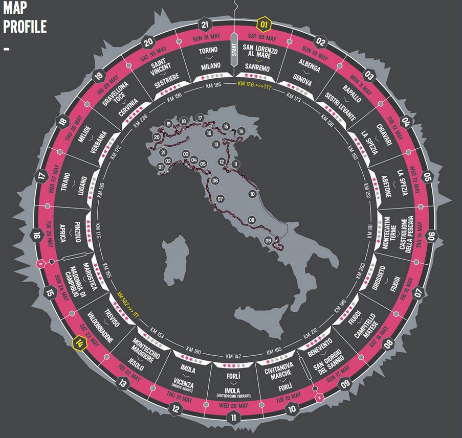 Giro d'Italia map and profile 2015