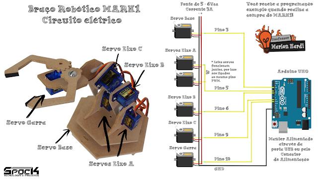 Professor Marlon Nardi SPOCK Tecnologia e Projetos Braço Robótico MARK1
