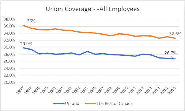 Declining union density in Ontario and Canada