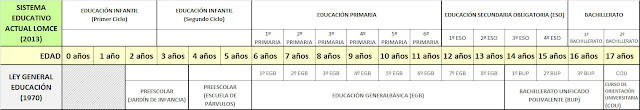 comparativo sistemas educativos España