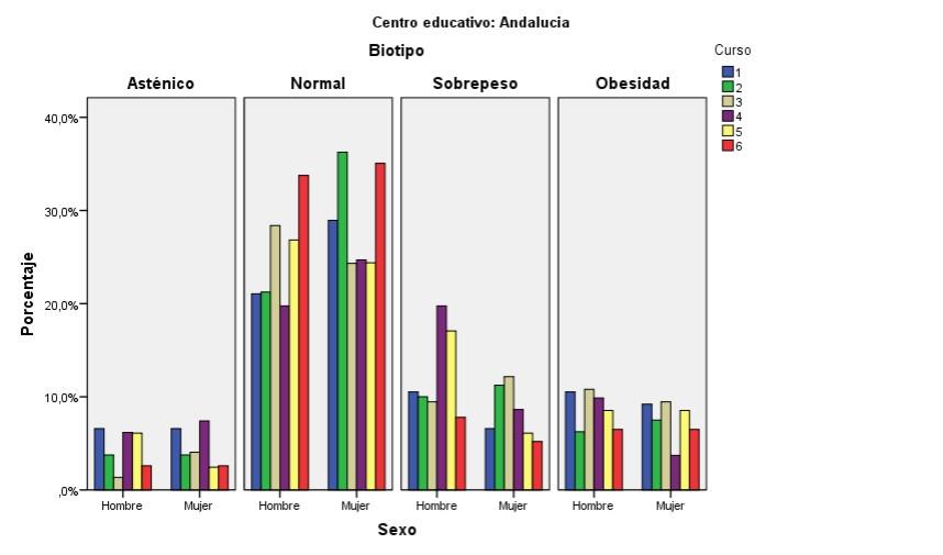 Educaci n f sica en la red ndice de masa corporal del for Cuales son medidas antropometricas