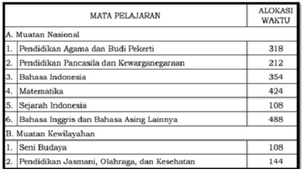 Struktur Kurikulum 2013 SD SMP SMA SMK SMK Tahun 2017 Terbaru PDF