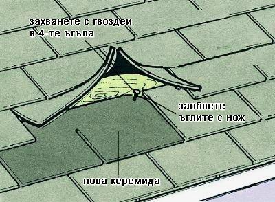 Ремонт на покриви и хидроизолации от ВалФорс Ремонт на