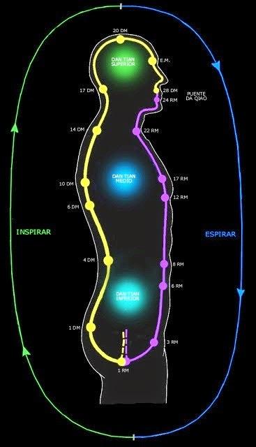 Canales energéticos