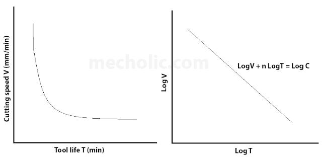 tool life graph
