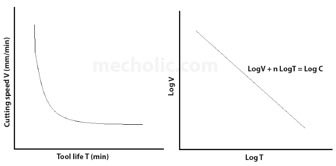 Taylor Formula for Tool Life – Relationship between Cutting Speed and Tool Life with Graph