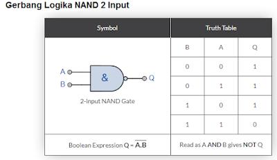 Gambar-Gerbang-Logika-NAND-2-Input