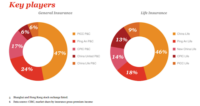 """chinese insurance market : the biggest top 5 players that control the market"""