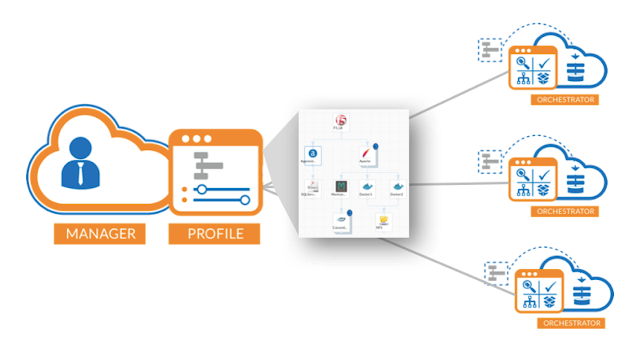 One manager drives a separate orchestrater for every cloud region you have access to