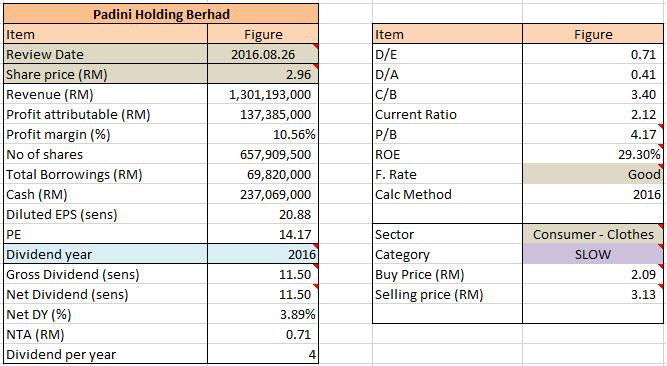 analysis of padini holdings berhad Fundamental analysis of padini holdings berhad by l c chong   .
