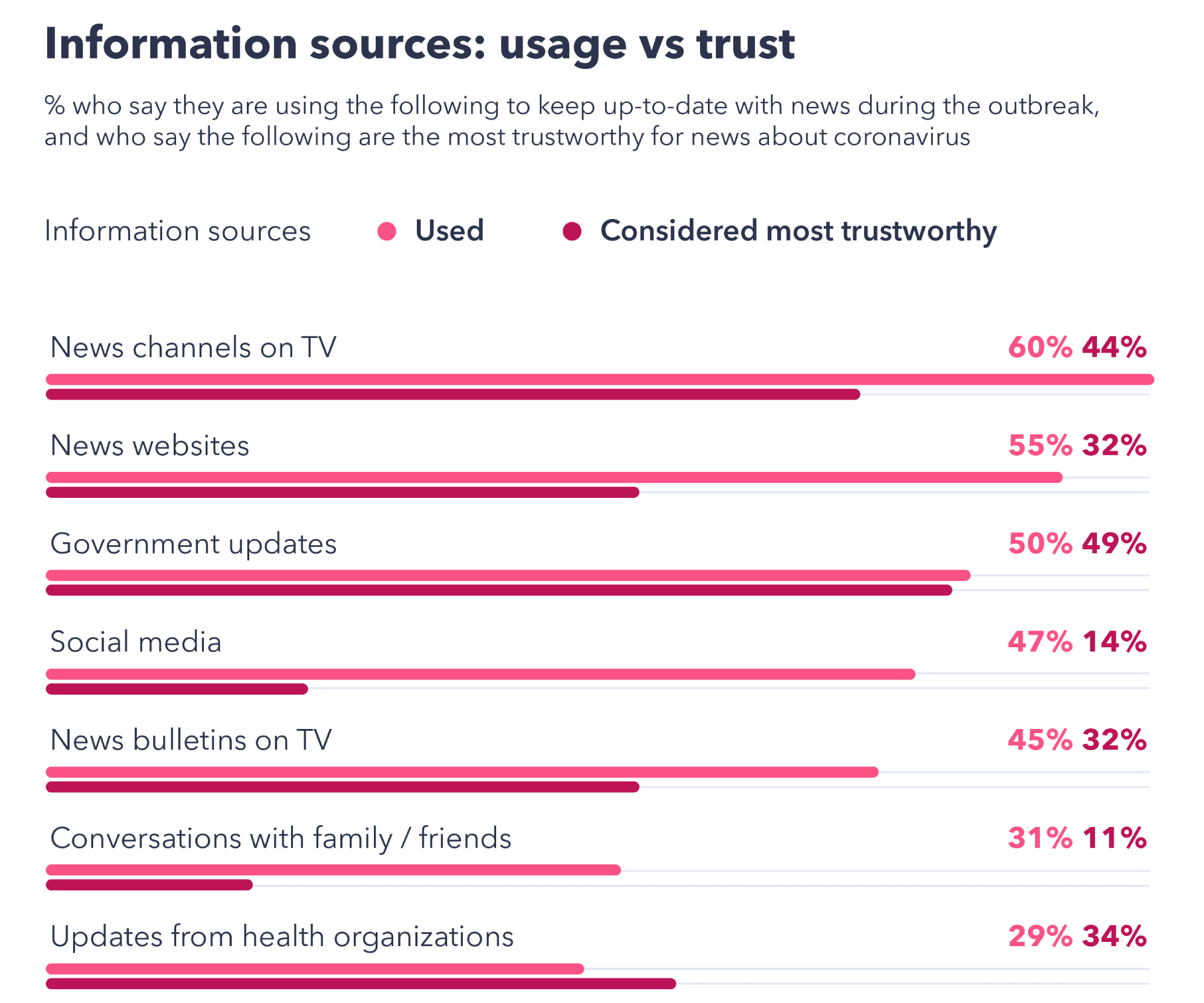 News channels and government updates are the most trusted sources of information, with social media lagging behind