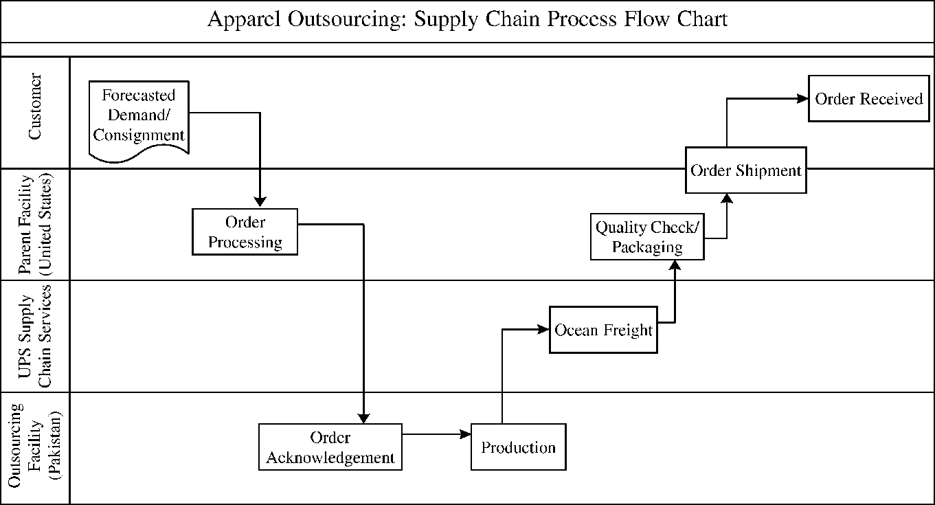 hight resolution of supply chain flow charts