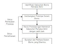 Metode Prototyping Dalam Pengembangan Sistem Informasi (Lengkap)