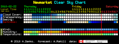 Newmarket Clear Sky Chart from Thursday daytime