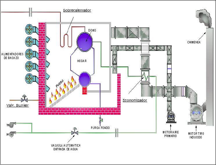 Mantenimiento De Calderas De Gas Natural