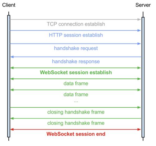Uday Subbarayan's Blog: Google SPDY vs WebSocket Protocol
