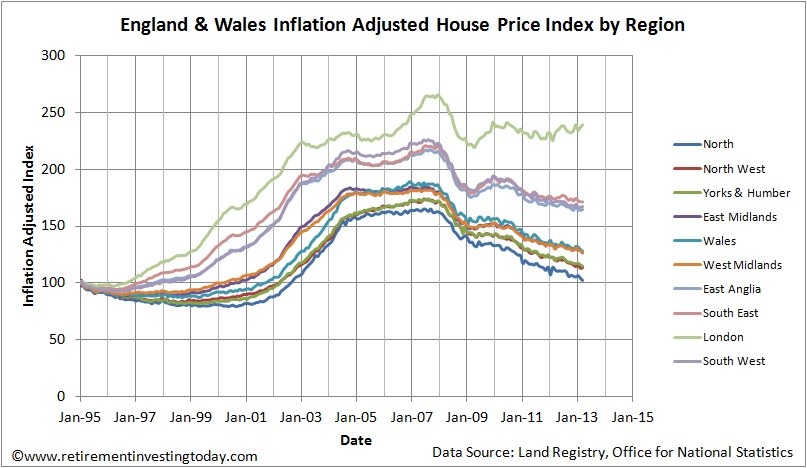 England & Wales Inflation Adjusted House Price Index by Region