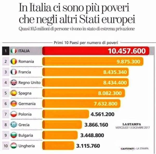 Risultati immagini per eurostat povertà italia