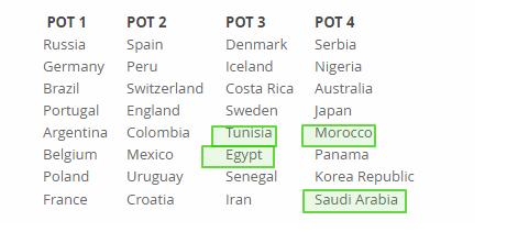 تصنيف المنتخبات أثناء قرعة مونديال روسيا 2018