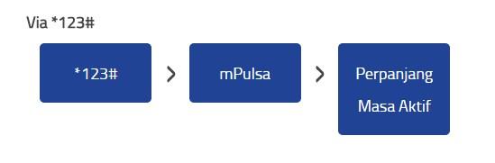 cara membeli masa aktif kartu xl dengan pulsa