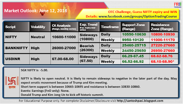 Indian Market Outlook: June 12, 2018