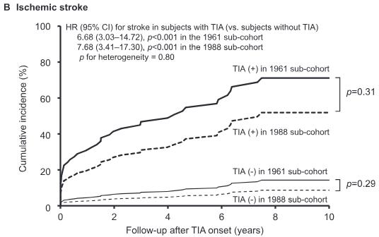 図:TIAのあとの脳梗塞リスク