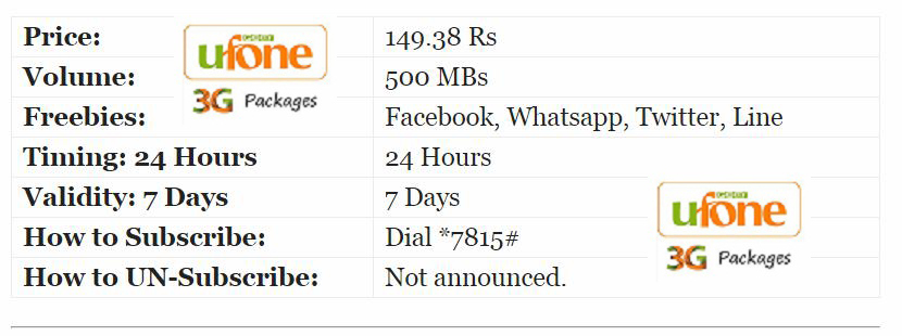 Ufone 3G Packages Daily 3 day Weekly Monthly | Sims Menu