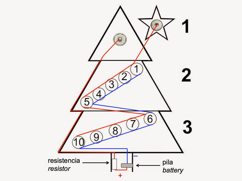 Esquema del árbol de Navidad de Amigurumi