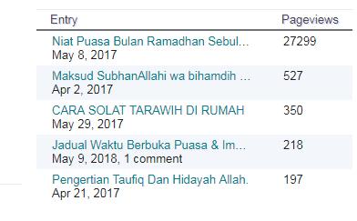 Artikel Niat Puasa Bulan Ramadhan Carian Tertinggi