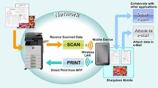 Sharpdesk v.3.5 Software Download for Sharp AR-6031N