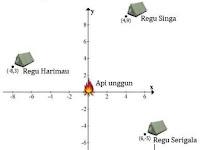 Contoh Soal HOTS UN Matematika