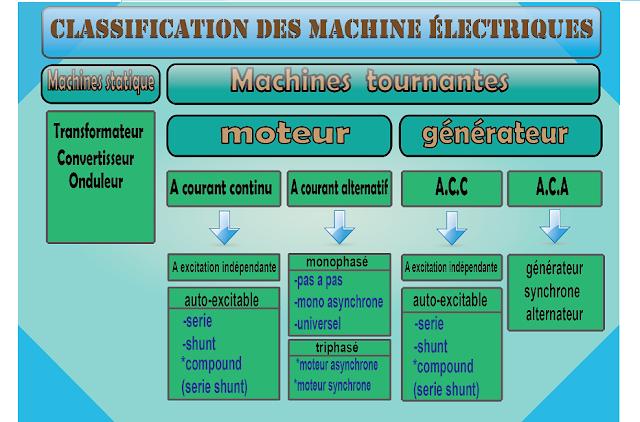 les machines electriques