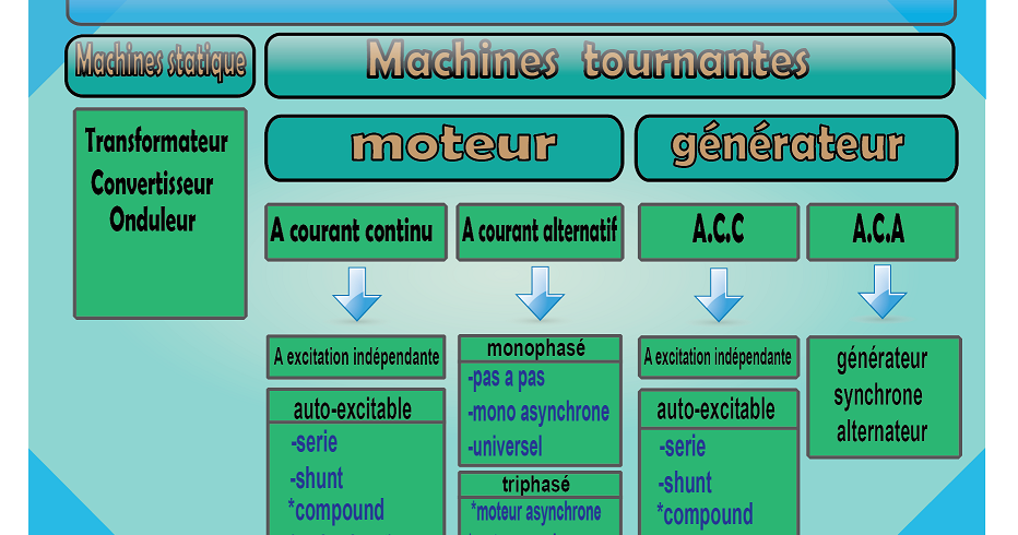 Classification Des Machines Electriques Electromecanique